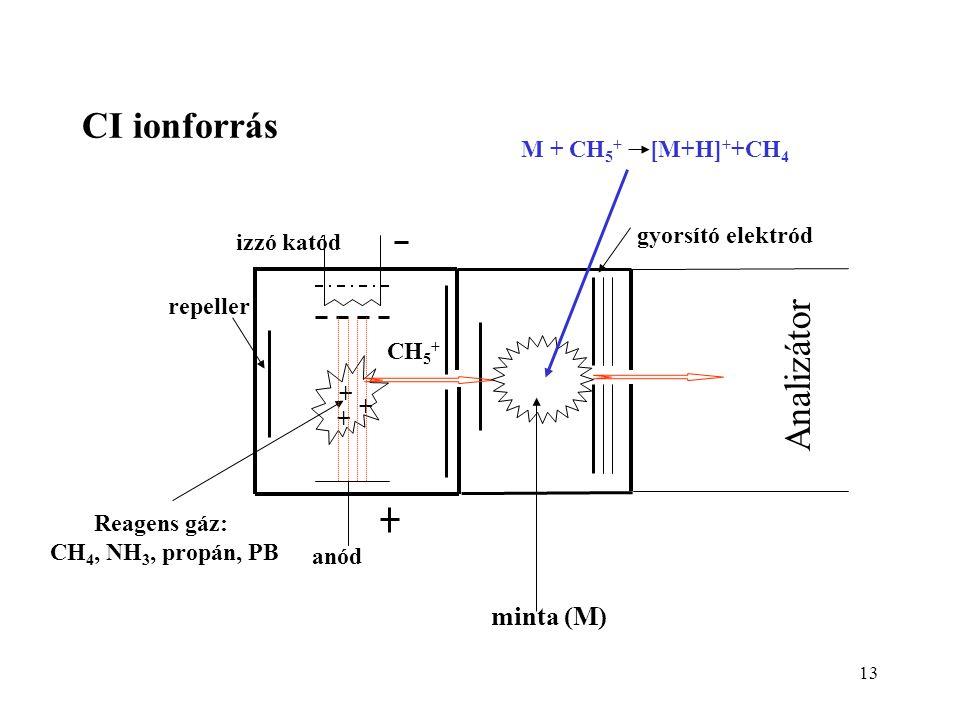 CI ionforrás Analizátor minta (M) M + CH5+ [M+H]++CH4